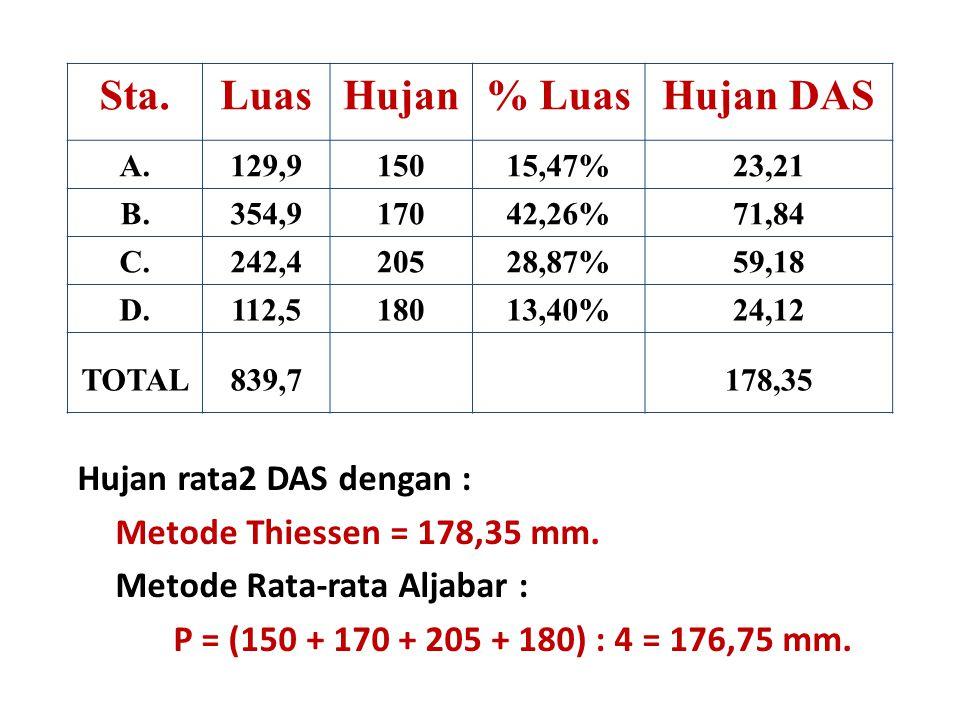 Sta.LuasHujan% LuasHujan DAS A.129,915015,47%23,21 B.354,917042,26%71,84 C.242,420528,87%59,18 D.112,518013,40%24,12 TOTAL839,7178,35 Hujan rata2 DAS dengan : Metode Thiessen = 178,35 mm.
