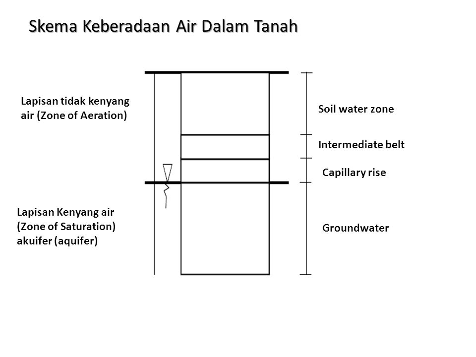 Skema Keberadaan Air Dalam Tanah Lapisan tidak kenyang air (Zone of Aeration) Lapisan Kenyang air (Zone of Saturation) akuifer (aquifer) Soil water zo