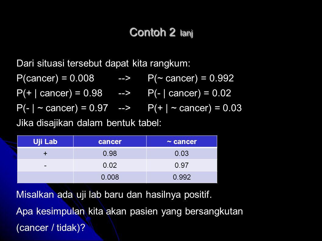 Contoh 2 lanj Sehingga probabilitas posterior dapat dihitung sebagai berikut: