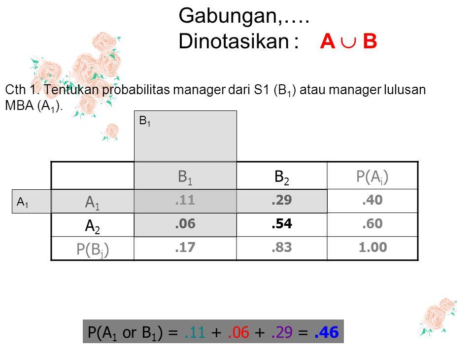 B1B1 B2B2 P(A i ) A1A1.11.29.40 A2A2.06.54.60 P(B j ).17.831.00 P(A 1 or B 1 ) =.11 +.06 +.29 =.46 B1B1 A1A1 Cth 1. Tentukan probabilitas manager dari