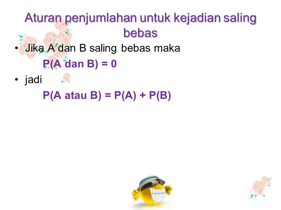 Aturan penjumlahan untuk kejadian saling bebas Jika A dan B saling bebas maka P(A dan B) = 0 jadi P(A atau B) = P(A) + P(B)