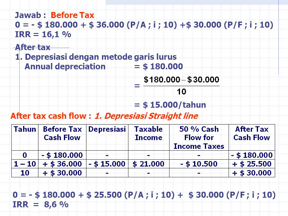 After tax 1. Depresiasi dengan metode garis lurus Annual depreciation= $ 180.000 = = $ 15.000/tahun After tax cash flow : 1. Depresiasi Straight line
