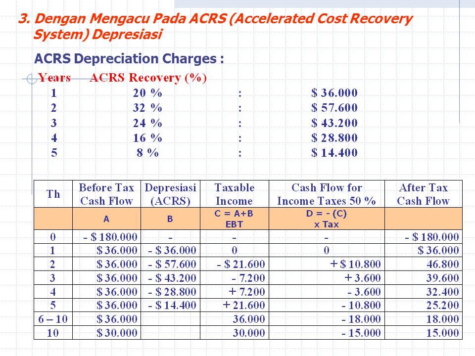 3. Dengan Mengacu Pada ACRS (Accelerated Cost Recovery System) Depresiasi ACRS Depreciation Charges :