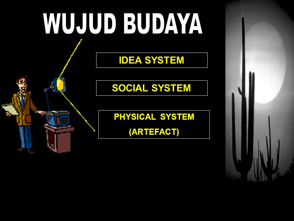 IDEA SYSTEM SOCIAL SYSTEM PHYSICAL SYSTEM (ARTEFACT)