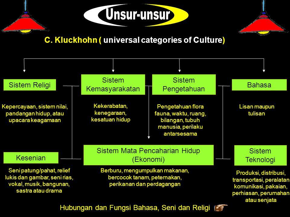 C. Kluckhohn ( universal categories of Culture) Sistem Religi Sistem Kemasyarakatan Sistem Pengetahuan Sistem Mata Pencaharian Hidup (Ekonomi) Kesenia