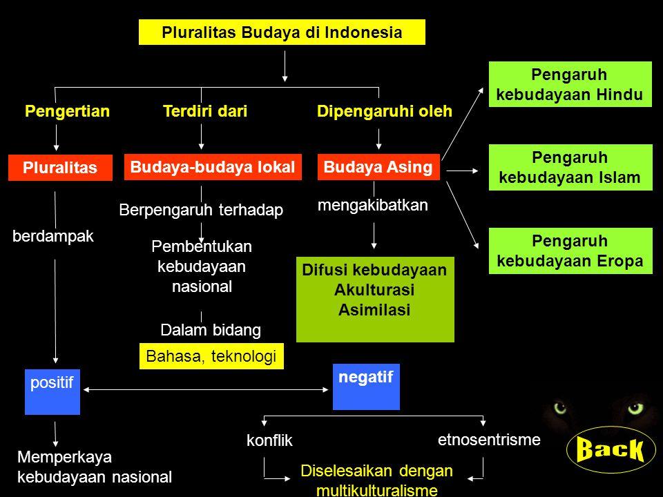 Pluralitas Budaya di Indonesia Pluralitas Budaya-budaya lokal PengertianTerdiri dariDipengaruhi oleh Budaya Asing berdampak Berpengaruh terhadap Pembe
