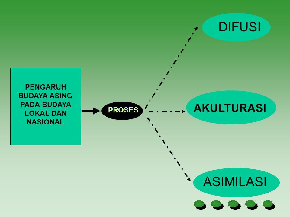 PENGARUH BUDAYA ASING PADA BUDAYA LOKAL DAN NASIONAL PROSES DIFUSI AKULTURASI ASIMILASI