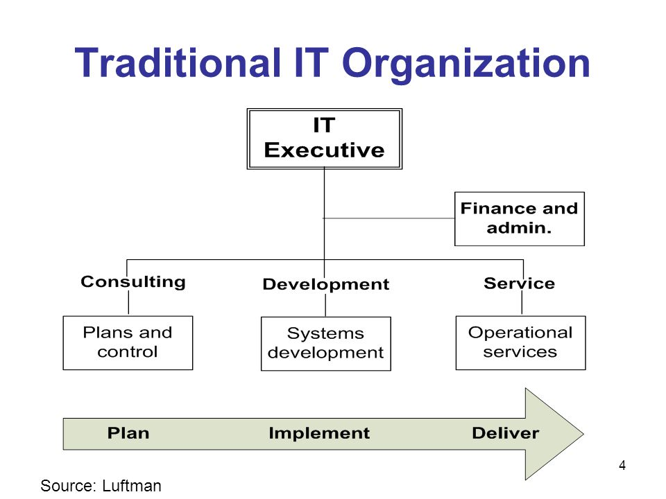 45 Current IT Organization The more IT activities are already segregated in organizational and accounting terms, the easier it is to negotiate an enduring outsourcing contract.