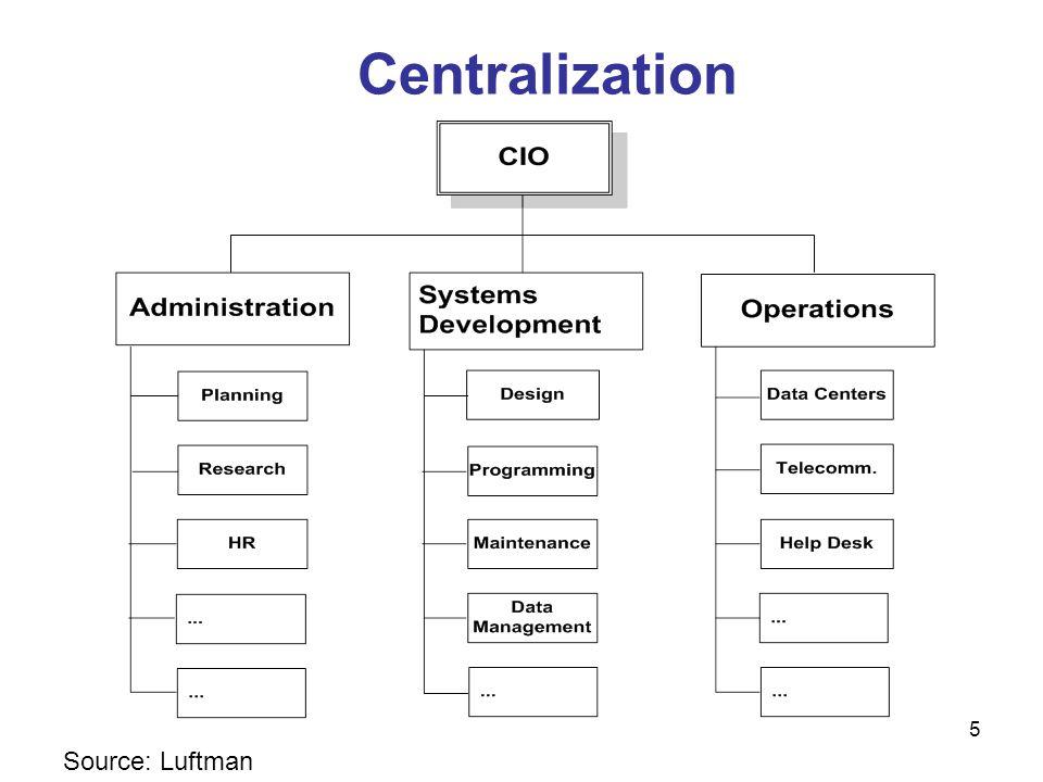 5 Centralization Source: Luftman