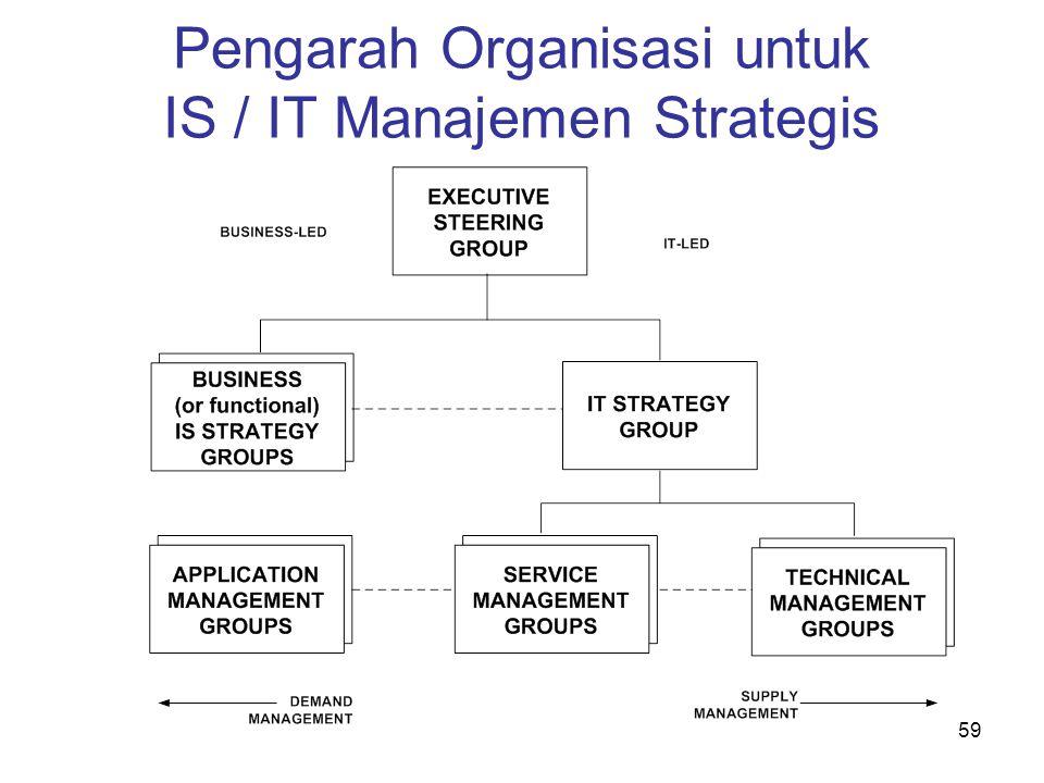 59 Pengarah Organisasi untuk IS / IT Manajemen Strategis