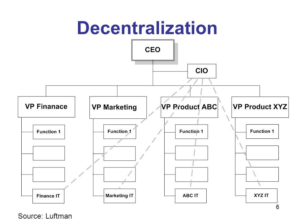 6 Decentralization Source: Luftman