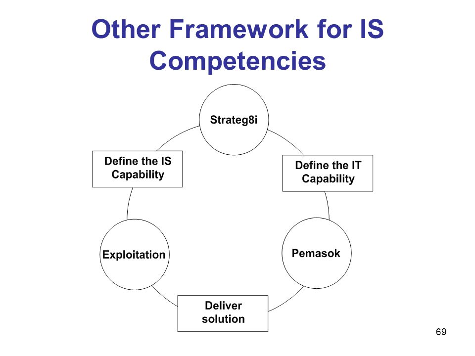 69 Other Framework for IS Competencies