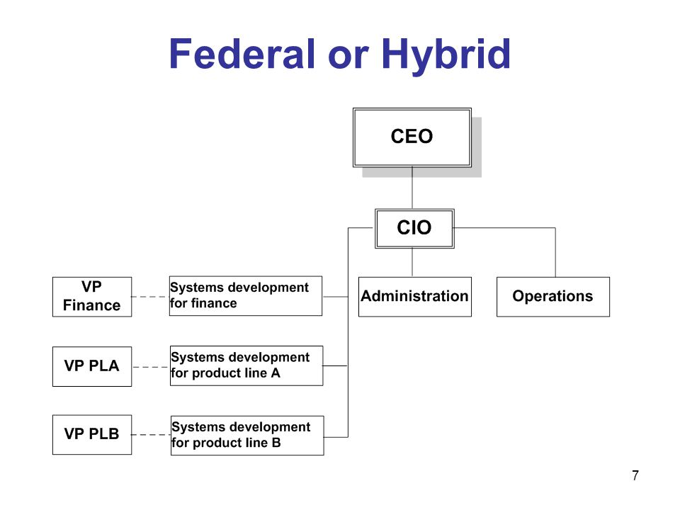 8 Benefits of Federal Model