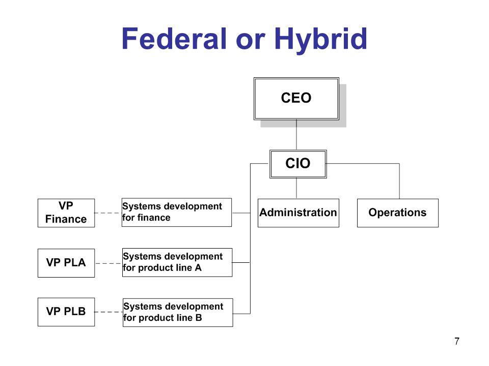 7 Federal or Hybrid