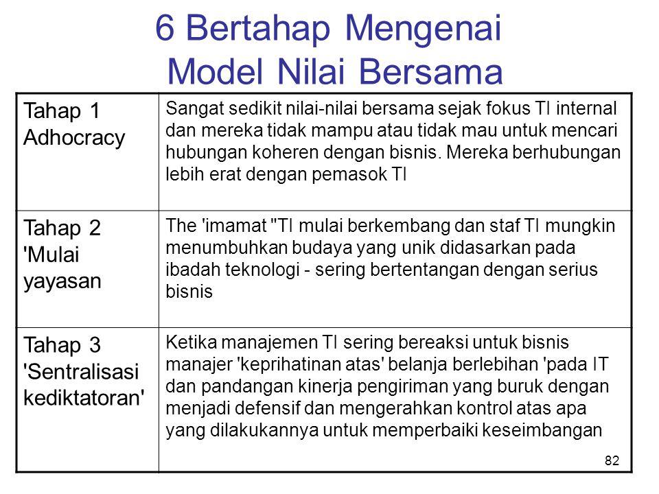 82 6 Bertahap Mengenai Model Nilai Bersama Tahap 1 Adhocracy Sangat sedikit nilai-nilai bersama sejak fokus TI internal dan mereka tidak mampu atau ti