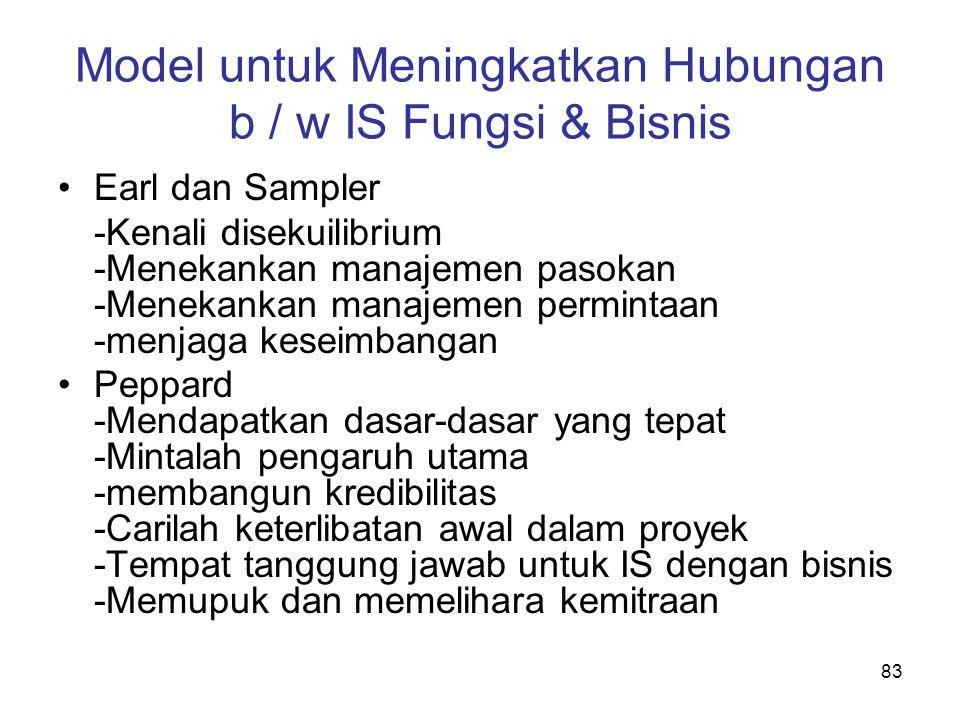 83 Model untuk Meningkatkan Hubungan b / w IS Fungsi & Bisnis Earl dan Sampler -Kenali disekuilibrium -Menekankan manajemen pasokan -Menekankan manaje