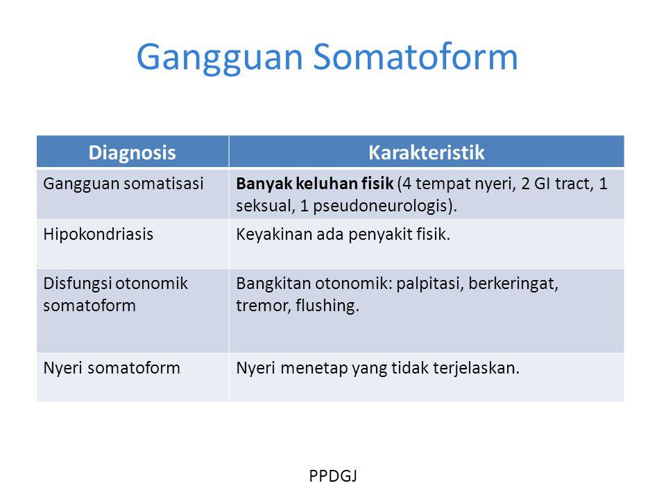 Gangguan Somatoform DiagnosisKarakteristik Gangguan somatisasiBanyak keluhan fisik (4 tempat nyeri, 2 GI tract, 1 seksual, 1 pseudoneurologis).