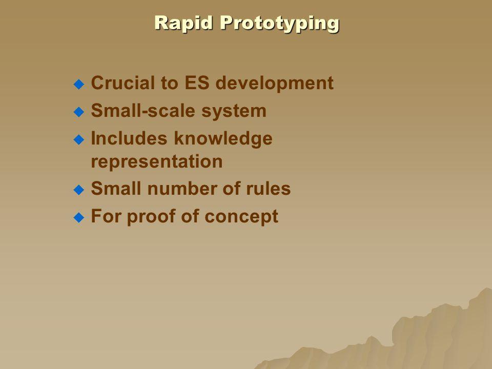 Rapid Prototyping Process Refinement dari Pengembangan Sistem Rancangan Prototype Akuisisi Pengetahuan dan Representasi Testing, Studi Kasus Evaluasi, Pakar, Sumbang Saran Pengguna Analisis Hasil Perlu Perbaikan .