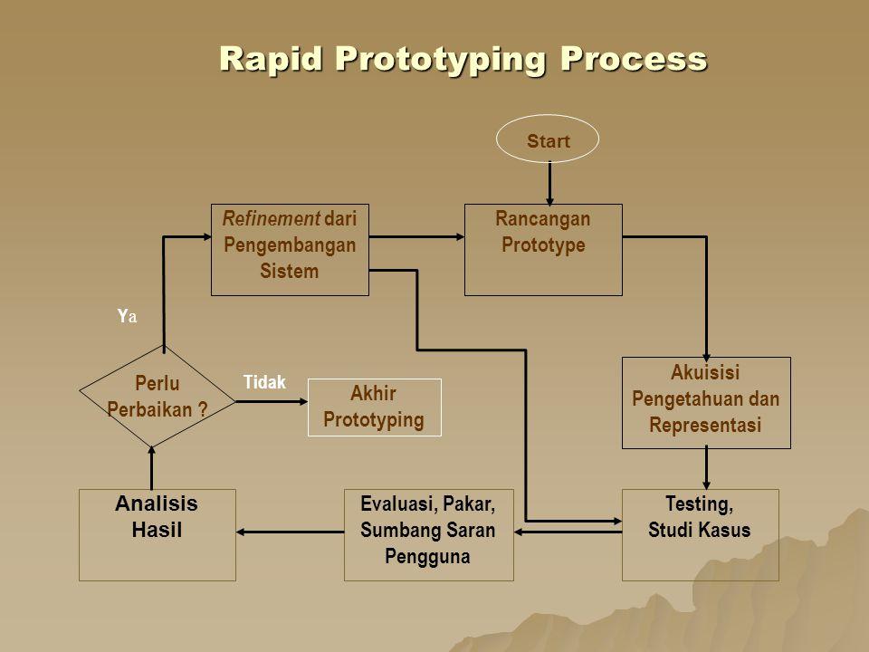 Rapid Prototyping Process Refinement dari Pengembangan Sistem Rancangan Prototype Akuisisi Pengetahuan dan Representasi Testing, Studi Kasus Evaluasi,