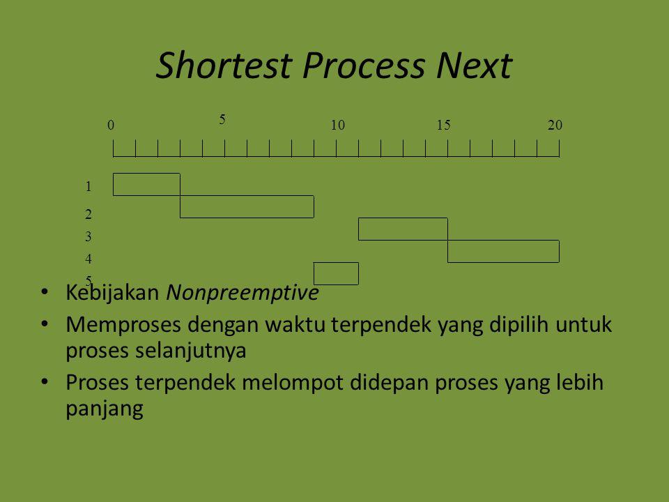 Shortest Process Next Proses yang terpanjang dapat diprediksikan untuk dikurangi Jika waktu yang diestimasikan untuk proses tidak tepat, sistem operasi diperbolehkan untuk mengabaikan / mengagalkan Kemungkinan starvation untuk proses lebih panjang