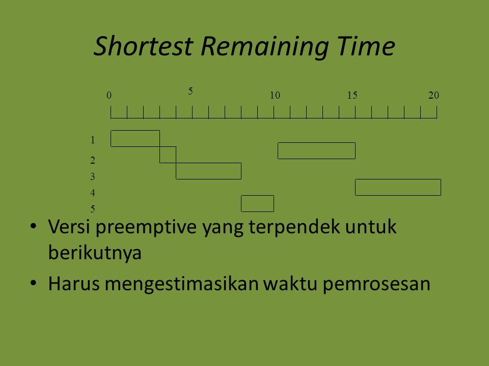 Shortest Remaining Time Versi preemptive yang terpendek untuk berikutnya Harus mengestimasikan waktu pemrosesan 0 5 101520 1 2 3 4 5