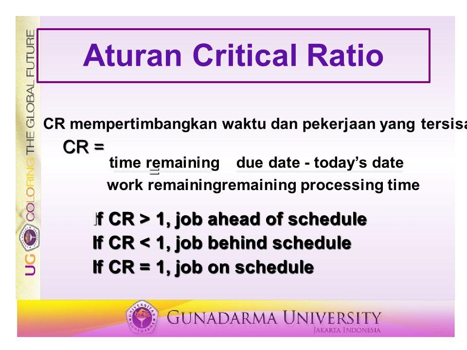 Aturan Critical Ratio CR mempertimbangkan waktu dan pekerjaan yang tersisa CR = = If CR > 1, job ahead of schedule If CR < 1, job behind schedule If CR = 1, job on schedule time remainingdue date - today's date work remainingremaining processing time