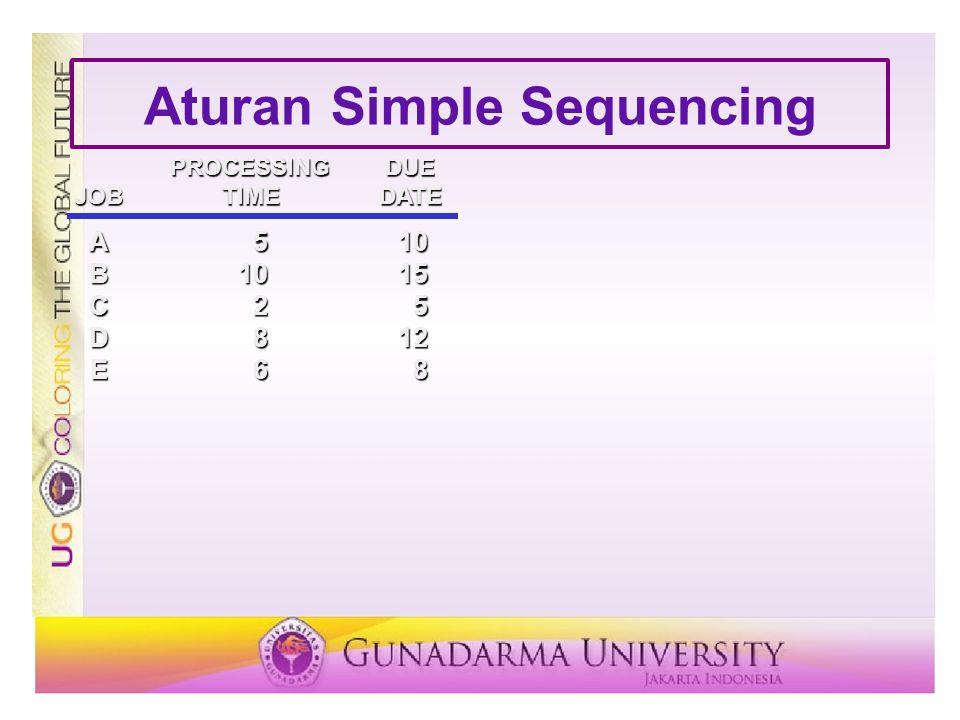 Aturan Simple Sequencing PROCESSINGDUE JOBTIMEDATE A510 B1015 C25 D812 E68