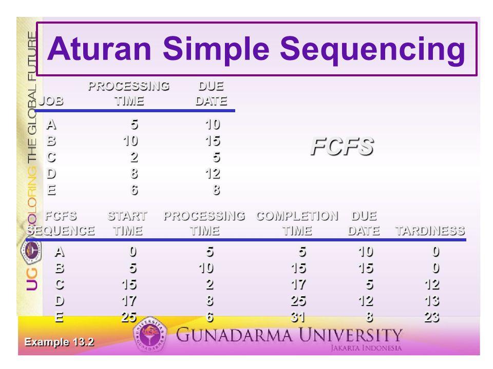 Aturan Simple Sequencing PROCESSINGDUE JOBTIMEDATE A510 B1015 C25 D812 E68 A055100 B51015150 C15217512 D178251213 E25631823 FCFSSTARTPROCESSINGCOMPLETIONDUE SEQUENCETIMETIMETIMEDATETARDINESS Example 13.2 FCFS