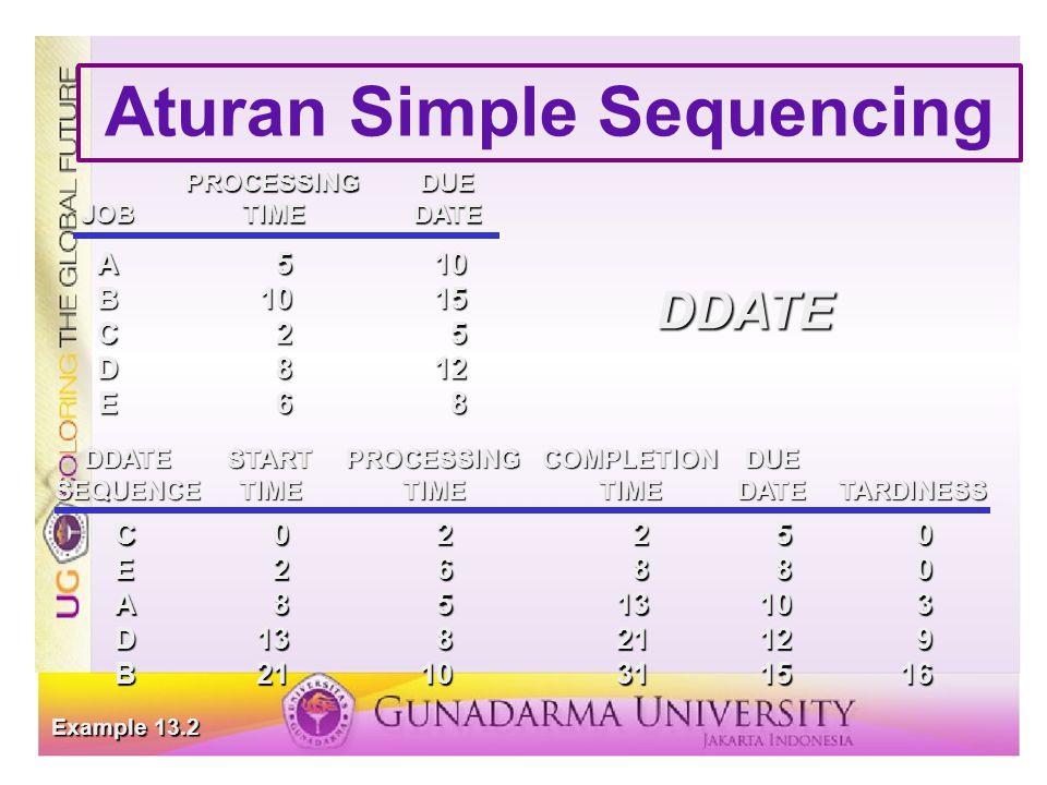Aturan Simple Sequencing PROCESSINGDUE JOBTIMEDATE A510 B1015 C25 D812 E68 C02250 E26880 A8513103 D13821129 B2110311516 DDATESTARTPROCESSINGCOMPLETIONDUE SEQUENCETIMETIMETIMEDATETARDINESS Example 13.2 DDATE