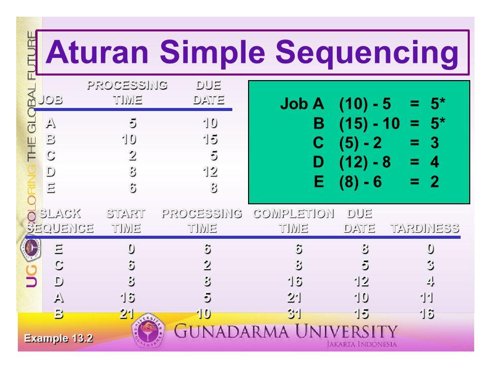 Aturan Simple Sequencing E06680 C62853 D8816124 A165211011 B2110311516 SLACKSTARTPROCESSINGCOMPLETIONDUE SEQUENCETIMETIMETIMEDATETARDINESS Example 13.2 PROCESSINGDUE JOBTIMEDATE A510 B1015 C25 D812 E68 SLACK Job A(10) - 5=5* B(15) - 10=5* C(5) - 2=3 D(12) - 8=4 E(8) - 6=2