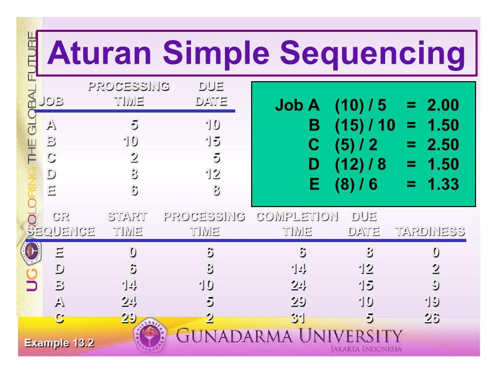 Aturan Simple Sequencing E06680 D6814122 B141024159 A245291019 C29231526 CRSTARTPROCESSINGCOMPLETIONDUE SEQUENCETIMETIMETIMEDATETARDINESS Example 13.2 PROCESSINGDUE JOBTIMEDATE A510 B1015 C25 D812 E68 CR Job A(10) / 5=2.00 B(15) / 10=1.50 C(5) / 2=2.50 D(12) / 8=1.50 E(8) / 6=1.33