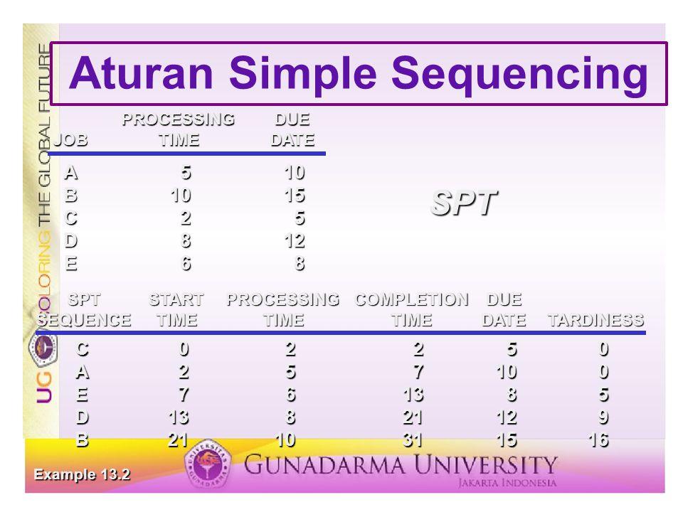 Aturan Simple Sequencing PROCESSINGDUE JOBTIMEDATE A510 B1015 C25 D812 E68 C02250 A257100 E761385 D13821129 B2110311516 SPTSTARTPROCESSINGCOMPLETIONDUE SEQUENCETIMETIMETIMEDATETARDINESS Example 13.2 SPT