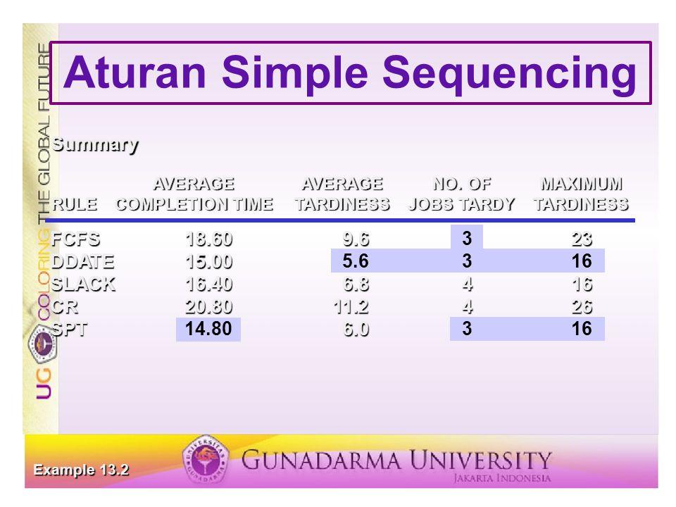 Aturan Simple Sequencing FCFS18.609.623 FCFS18.609.6323 DDATE15.00 DDATE15.005.6316 SLACK16.406.8416 CR20.8011.2426 SPT6.0 SPT14.806.0316 AVERAGEAVERAGENO.
