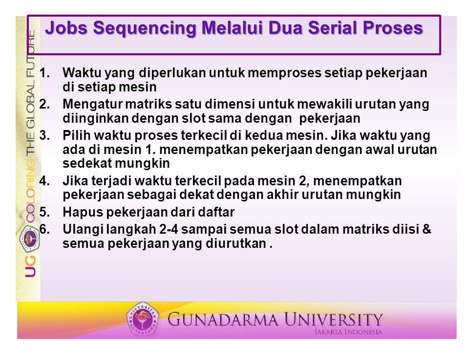 Jobs Sequencing Melalui Dua Serial Proses 1.Waktu yang diperlukan untuk memproses setiap pekerjaan di setiap mesin 2.Mengatur matriks satu dimensi unt