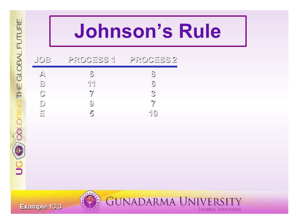 Johnson's Rule JOBPROCESS 1PROCESS 2 A68 B116 C73 D97 E510 Example 13.3