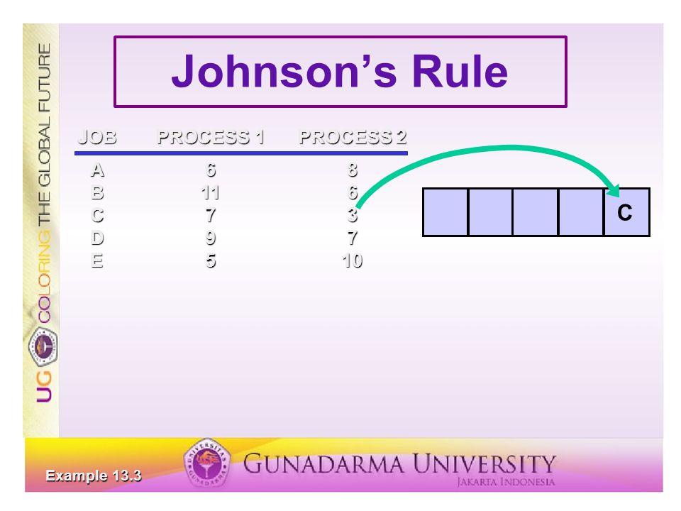 Johnson's Rule JOBPROCESS 1PROCESS 2 A68 B116 C73 D97 E510 C Example 13.3
