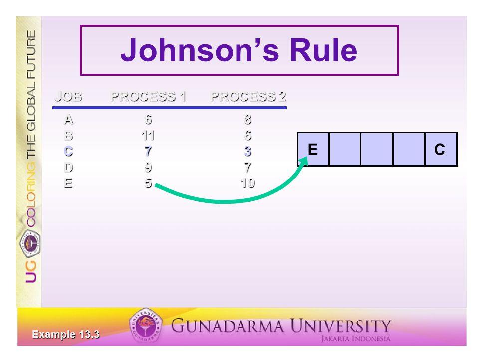 Johnson's Rule JOBPROCESS 1PROCESS 2 A68 B116 C73 D97 E510 CE Example 13.3