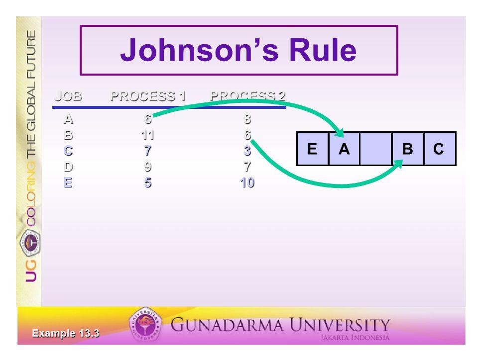 Johnson's Rule JOBPROCESS 1PROCESS 2 A68 B116 C73 D97 E510 ABCE Example 13.3