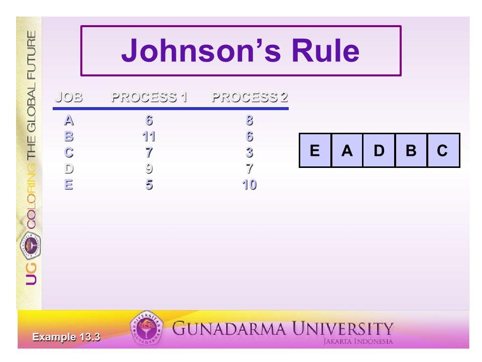 Johnson's Rule JOBPROCESS 1PROCESS 2 A68 B116 C73 D97 E510 ABCDE Example 13.3