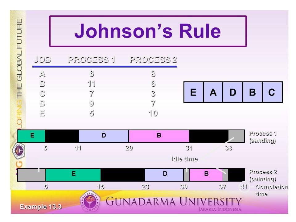 Johnson's Rule JOBPROCESS 1PROCESS 2 A68 B116 C73 D97 E510 ABCDE Example 13.3 EADBC Process 1 (sanding)511203138 EADBC Process 2 (painting) 51523303741 Idle time Completion time