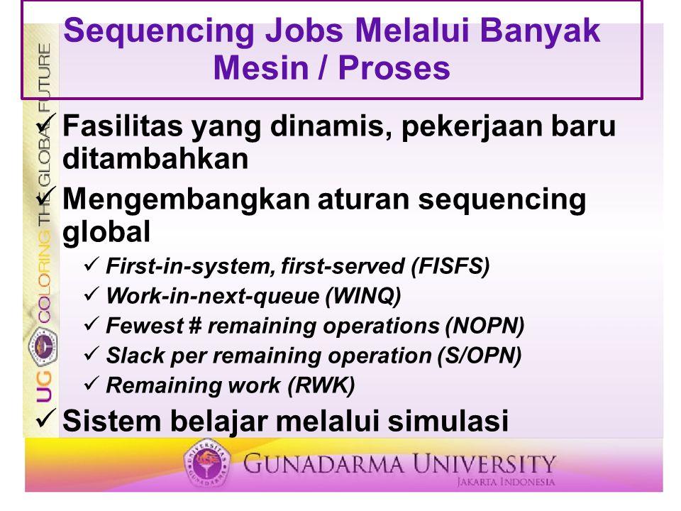 Sequencing Jobs Melalui Banyak Mesin / Proses Fasilitas yang dinamis, pekerjaan baru ditambahkan Mengembangkan aturan sequencing global First-in-syste
