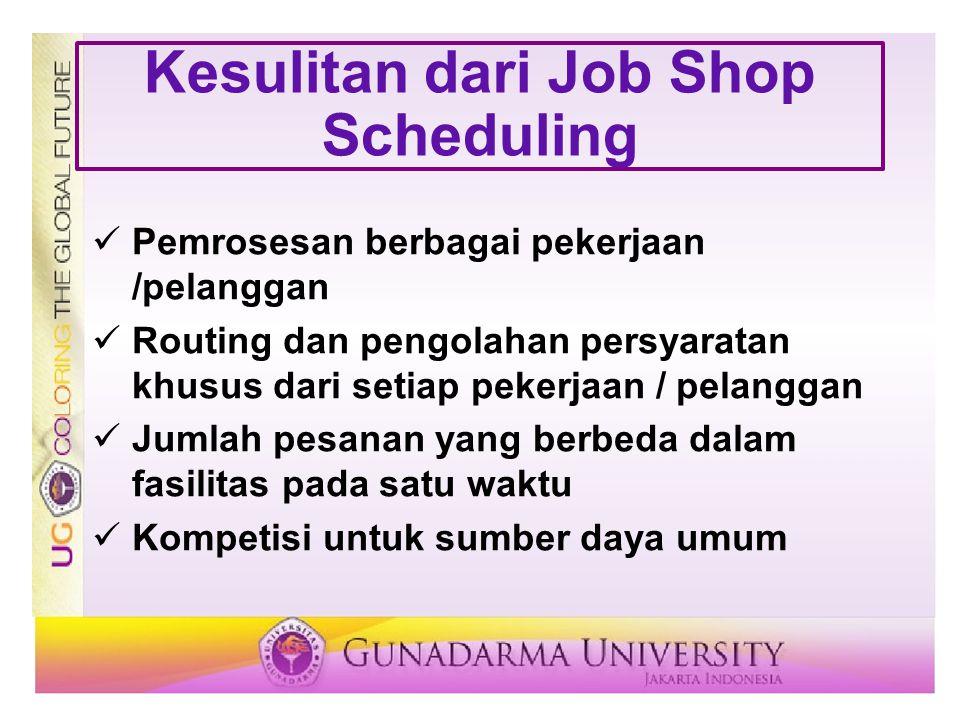 Kesulitan dari Job Shop Scheduling Pemrosesan berbagai pekerjaan /pelanggan Routing dan pengolahan persyaratan khusus dari setiap pekerjaan / pelanggan Jumlah pesanan yang berbeda dalam fasilitas pada satu waktu Kompetisi untuk sumber daya umum
