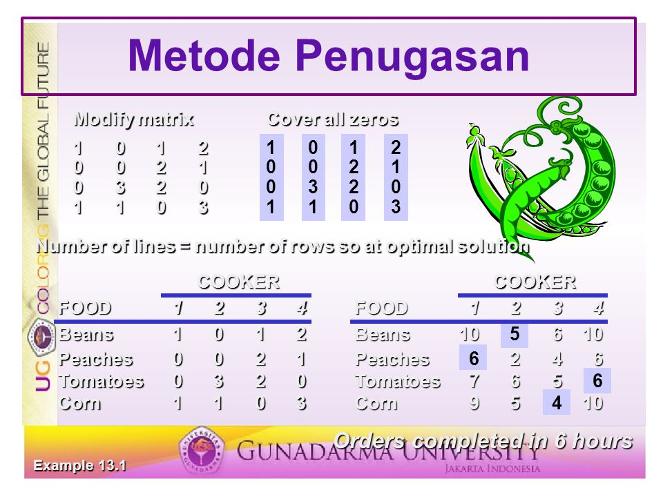 Metode Penugasan Example 13.1 Modify matrixCover all zeros 1012 10121012 0021 00210021 0320 03200320 1103 11031103 Number of lines = number of rows so