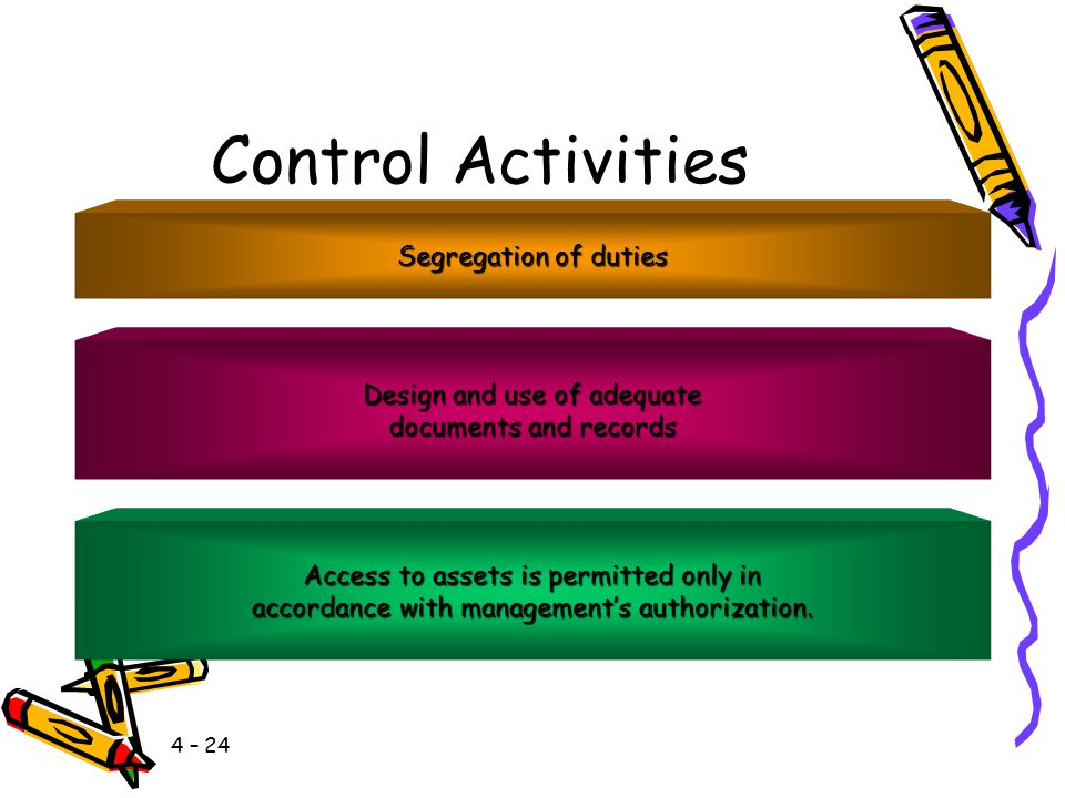 4 – 23 Control Activities These include accounting controls designed to provide reasonable assurance that the following control objectives are met: Th