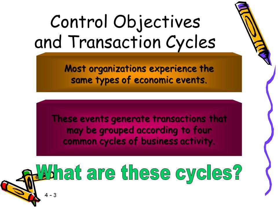 4 – 33 Transaction Processing Controls PreventativeDetectiveCorrective