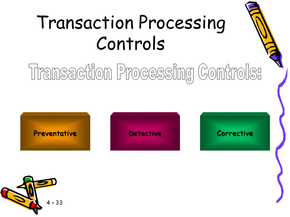 4 – 32 Transaction Processing Controls InputProcessingOutput