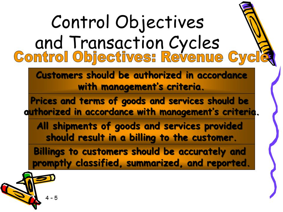 4 – 5 Control Objectives and Transaction Cycles Customers should be authorized in accordance with management's criteria.