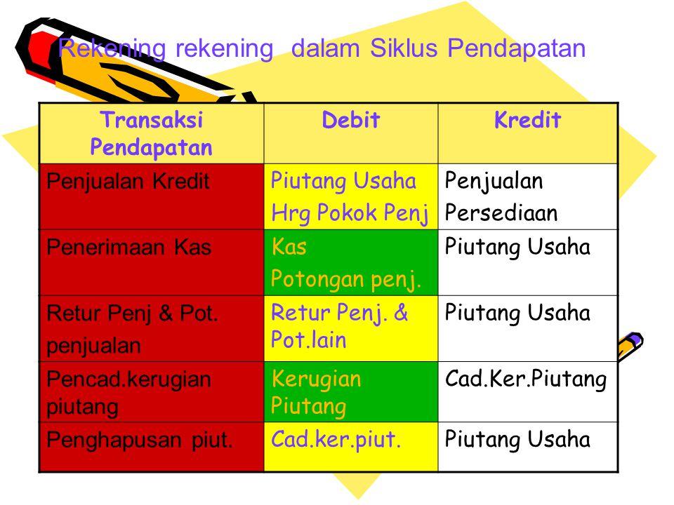 Rekening rekening dalam Siklus Pendapatan Transaksi Pendapatan DebitKredit Penjualan Kredit Piutang Usaha Hrg Pokok Penj Penjualan Persediaan Penerimaan Kas Kas Potongan penj.