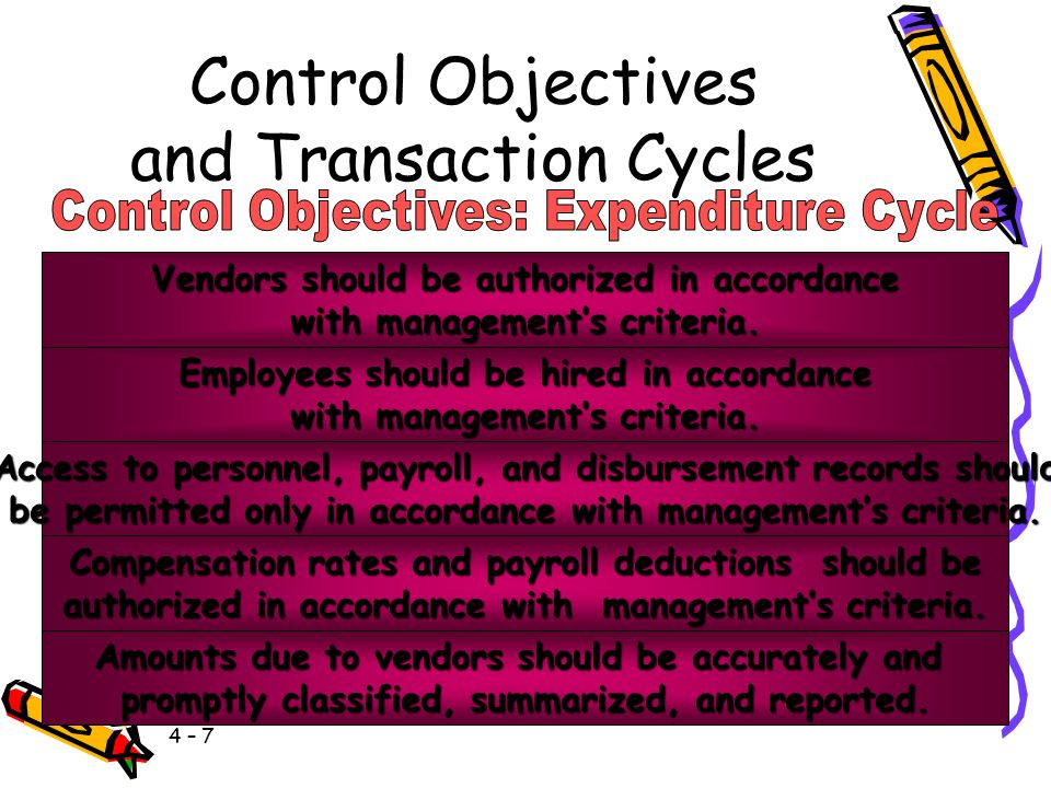 4 – 7 Control Objectives and Transaction Cycles Vendors should be authorized in accordance with management's criteria.