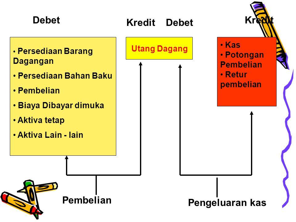 SIFAT SIKLUS PENGELUARAN Siklus Pengeluaran Transaksi pengeluaran kasTransaksi Pembelian pengendalian intern transaksi pembelian Pengujian saldo utang
